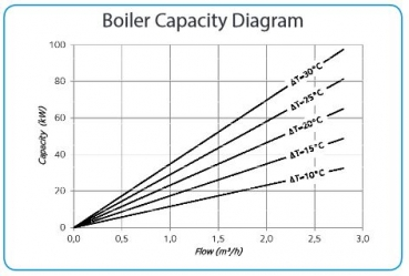 Boiler Capacity Diagram